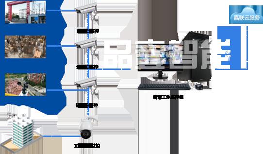 工地现场视频监控